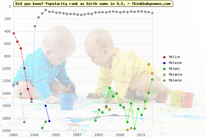 Top 2000 baby names ranking of Mellie, Melaine, Melani, Melania, Melanie in U.S.