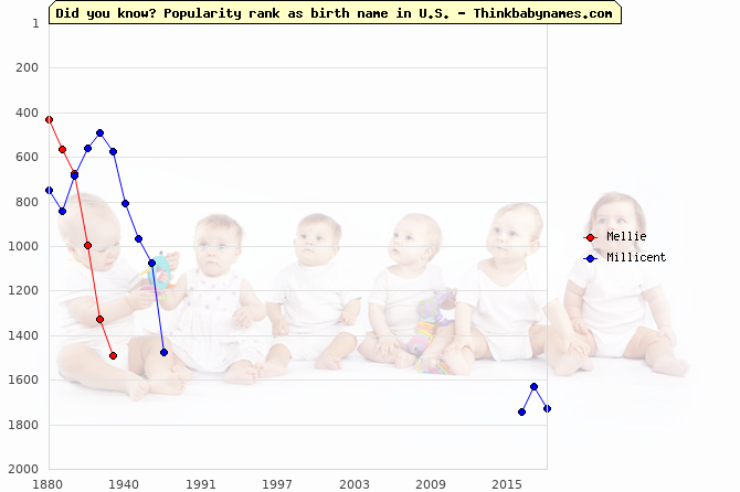 Top 2000 baby names ranking of Mellie, Millicent in U.S.