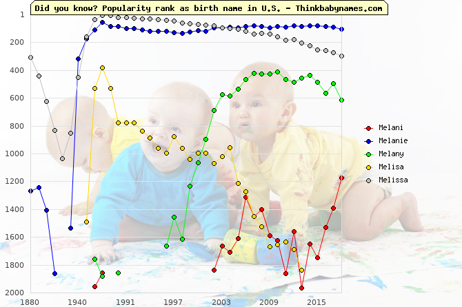 Top 2000 baby names ranking of Melani, Melanie, Melany, Melisa, Melissa in U.S.