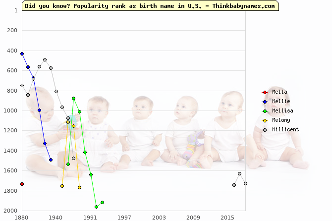 Top 2000 baby names ranking of Mella, Mellie, Mellisa, Melony, Millicent in U.S.