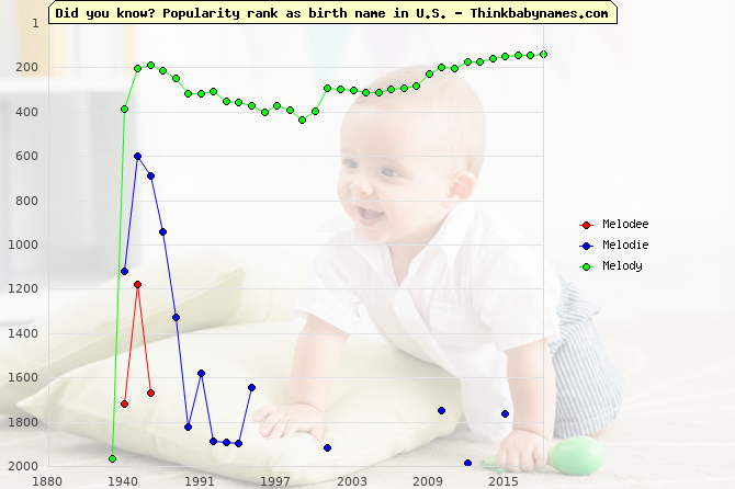 Top 2000 baby names ranking of Melodee, Melodie, Melody in U.S.