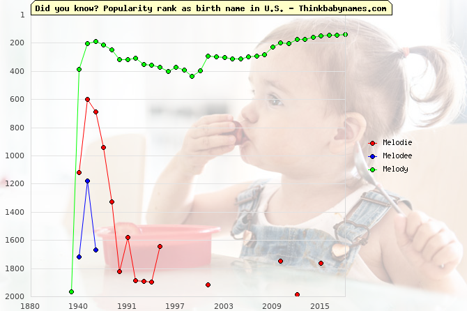 Top 2000 baby names ranking of Melodie, Melodee, Melody in U.S.