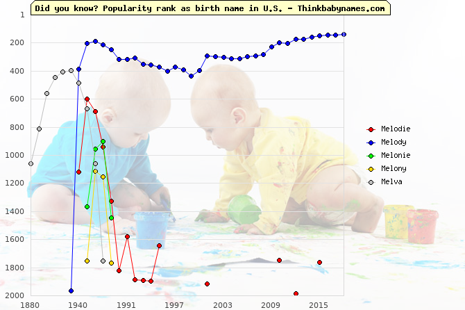 Top 2000 baby names ranking of Mel- names: Melodie, Melody, Melonie, Melony, Melva