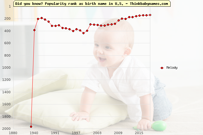 Top 2000 baby names ranking of Melody name in U.S.