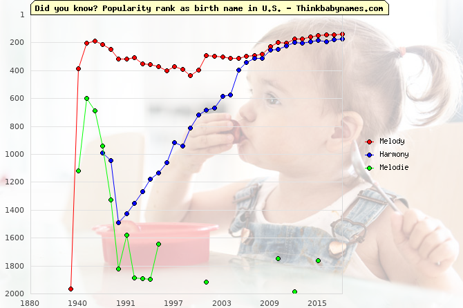 Top 1000 baby names ranking of Melody, Harmony, Melodie in U.S.