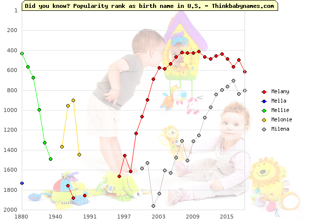 Top 2000 baby names ranking of Melany, Mella, Mellie, Melonie, Milena in U.S.