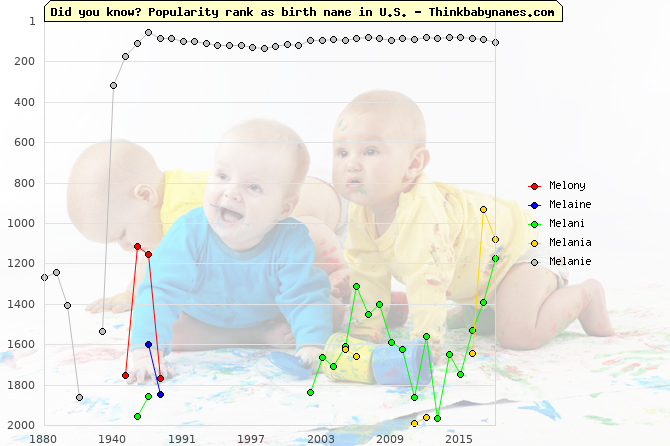 Top 2000 baby names ranking of Melony, Melaine, Melani, Melania, Melanie in U.S.