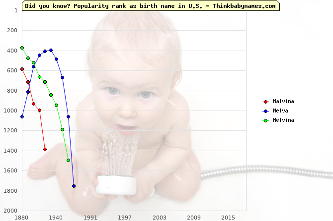 Top 2000 baby names ranking of Malvina, Melva, Melvina in U.S.