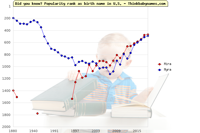 Top 2000 baby names ranking of Mira, Myra in U.S.