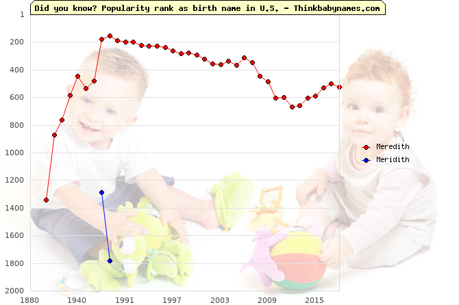 Top 2000 baby names ranking of Meredith, Meridith in U.S.