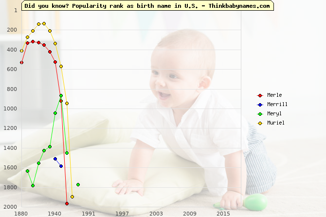 Top 2000 baby names ranking of Merle, Merrill, Meryl, Muriel in U.S.