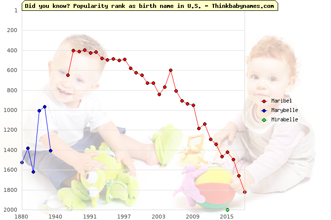 Top 2000 baby names ranking of Maribel, Marybelle, Mirabelle in U.S.