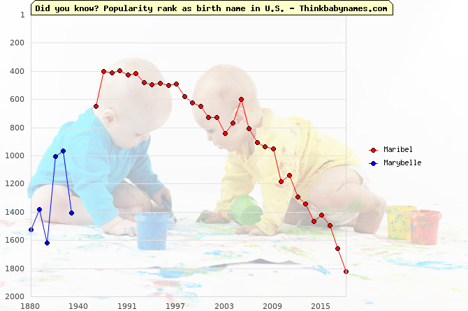 Top 2000 baby names ranking of Maribel, Marybelle in U.S.