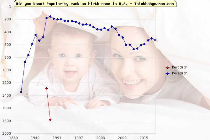 Top 2000 baby names ranking of Meridith, Meredith in U.S.