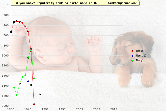 Top 2000 baby names ranking of Merle, Merrill, Meryl in U.S.
