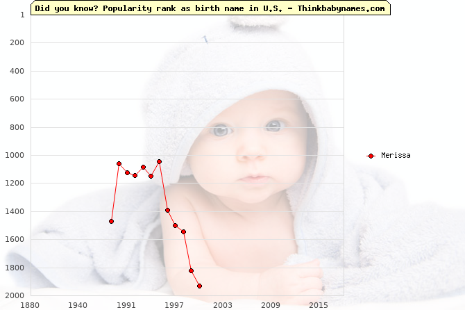 Top 2000 baby names ranking of Merissa name in U.S.