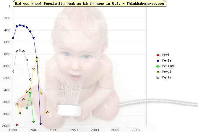 Top 2000 baby names ranking of Merl, Merle, Merline, Meryl, Myrle in U.S.