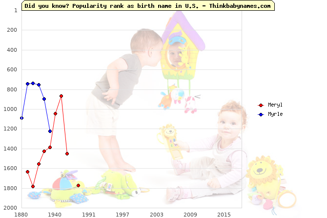 Top 2000 baby names ranking of Meryl, Myrle in U.S.