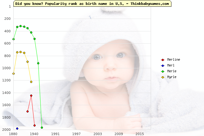 Top 2000 baby names ranking of Merline, Merl, Merle, Myrle in U.S.