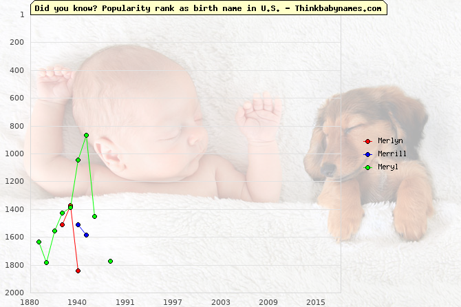 Top 2000 baby names ranking of Merlyn, Merrill, Meryl in U.S.