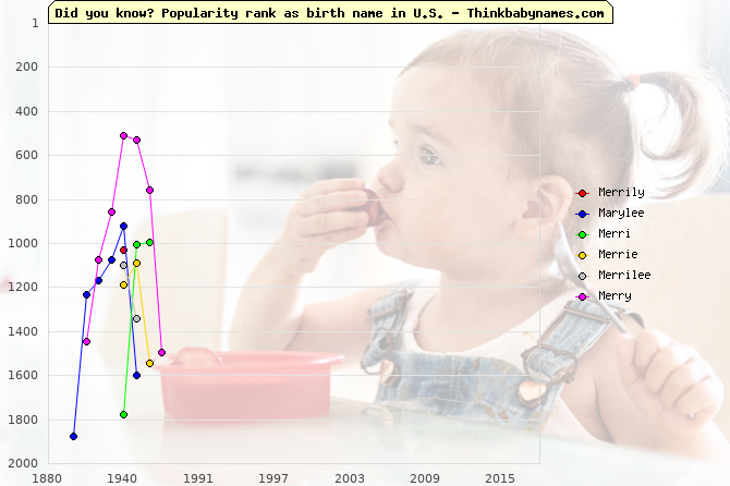 Top 2000 baby names ranking of Merrily, Marylee, Merri, Merrie, Merrilee, Merry in U.S.
