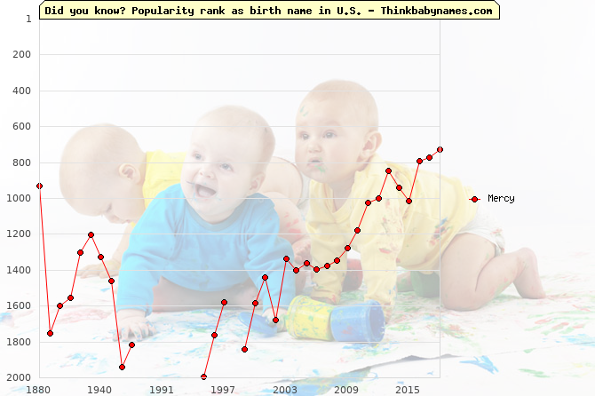 Top 2000 baby names ranking of Mercy in U.S.