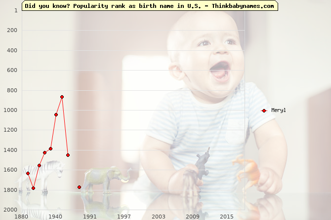 Top 2000 baby names ranking of Meryl name in U.S.