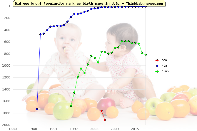 Top 2000 baby names ranking of Mea, Mia, Miah in U.S.