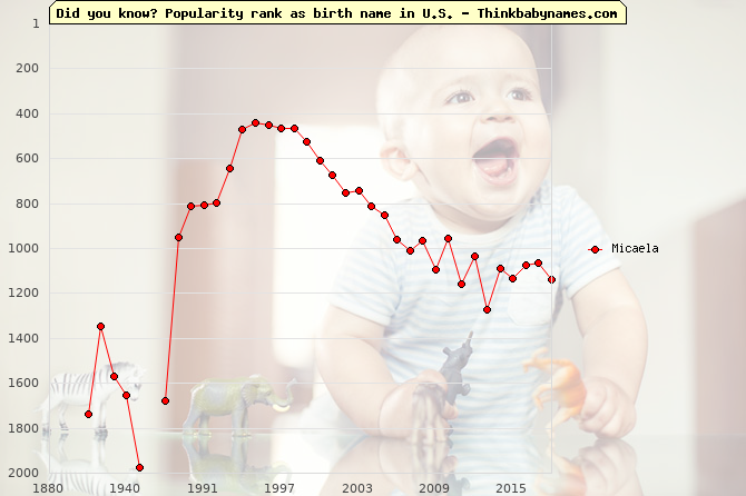 Top 2000 baby names ranking of Micaela name in U.S.