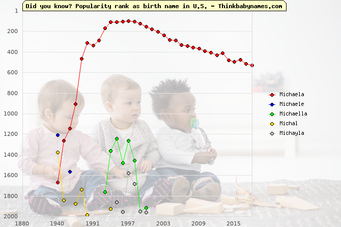 Top 2000 baby names ranking of Michaela, Michaele, Michaella, Michal, Michayla in U.S.