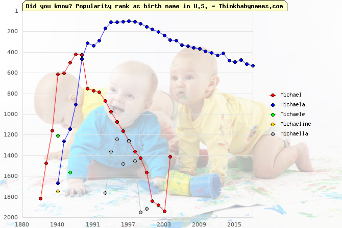 Top 2000 baby names ranking of Mi- names: Michael, Michaela, Michaele, Michaeline, Michaella