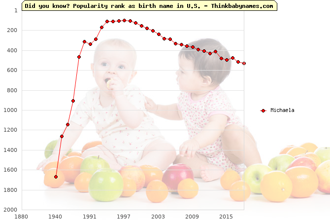 Top 2000 baby names ranking of Michaela name in U.S.