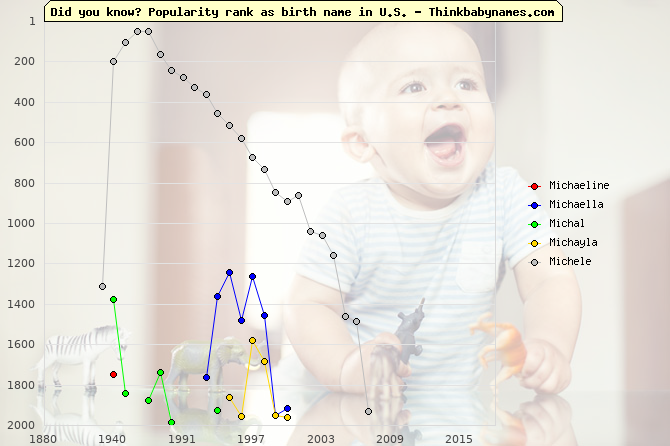 Top 2000 baby names ranking of Michaeline, Michaella, Michal, Michayla, Michele in U.S.