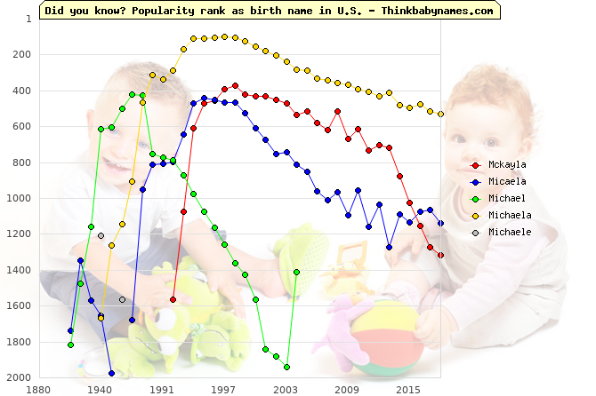 Top 2000 baby names ranking of Mckayla, Micaela, Michael, Michaela, Michaele in U.S.