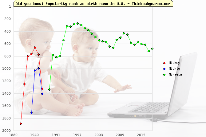 Top 2000 baby names ranking of Mickey, Mickie, Mikaela in U.S.