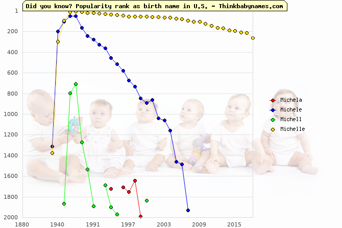 Top 2000 baby names ranking of Michela, Michele, Michell, Michelle in U.S.