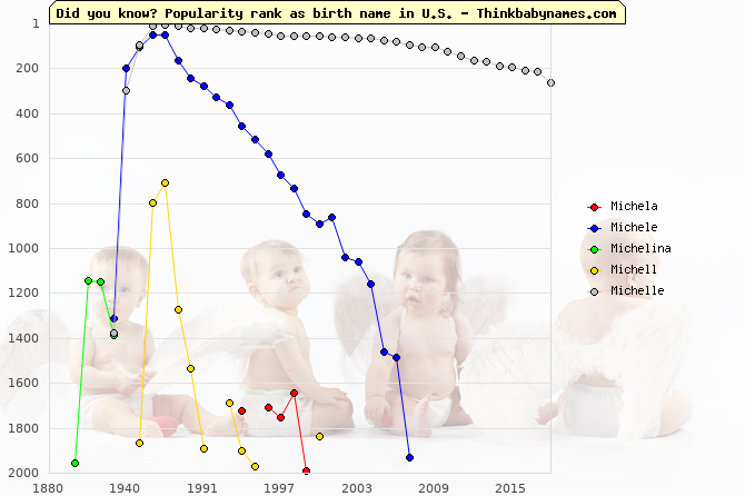 Top 2000 baby names ranking of Michela, Michele, Michelina, Michell, Michelle in U.S.