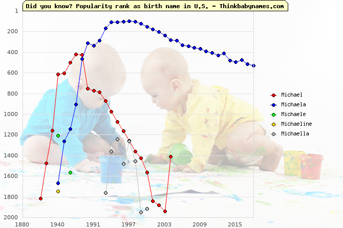 Top 2000 baby names ranking of Michael, Michaela, Michaele, Michaeline, Michaella in U.S.