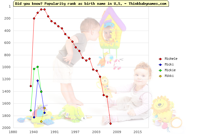 Top 2000 baby names ranking of Michele, Micki, Mickie, Mikki in U.S.