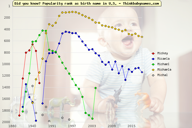 Top 2000 baby names ranking of Mickey, Micaela, Michael, Michaela, Michal in U.S.