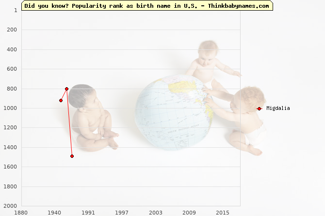 Top 2000 baby names ranking of Migdalia name in U.S.