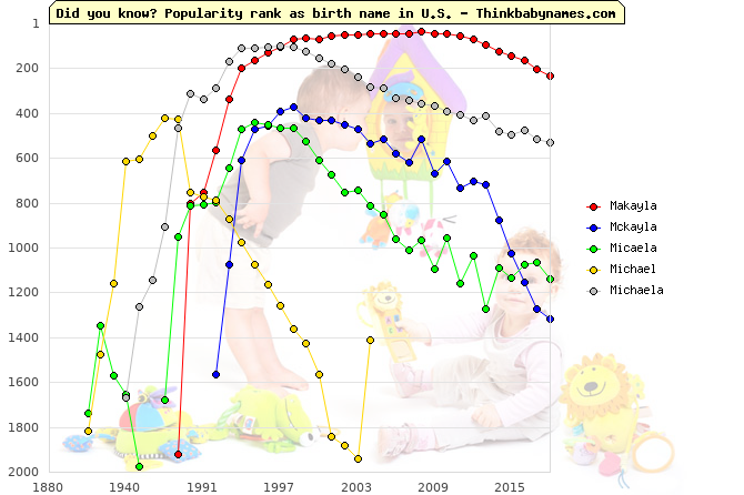 Top 2000 baby names ranking of Makayla, Mckayla, Micaela, Michael, Michaela in U.S.