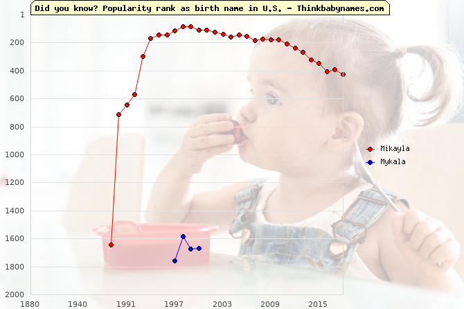 Top 2000 baby names ranking of Mikayla, Mykala in U.S.
