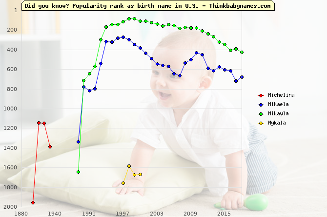 Top 2000 baby names ranking of Michelina, Mikaela, Mikayla, Mykala in U.S.
