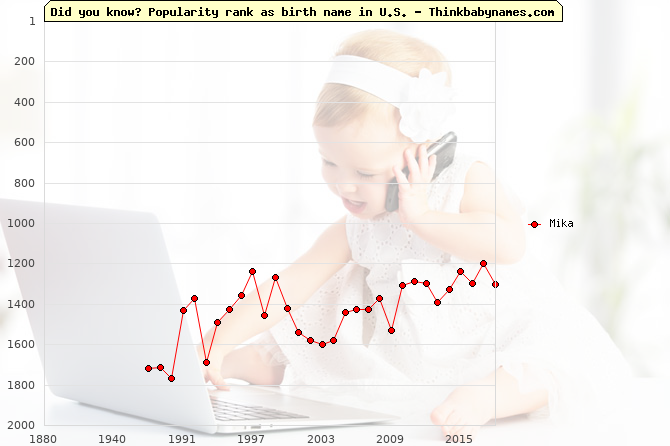 Top 2000 baby names ranking of Mika name in U.S.