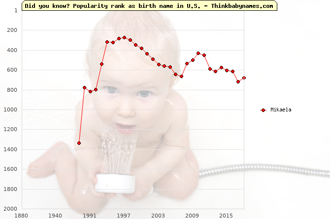 Top 2000 baby names ranking of Mikaela name in U.S.