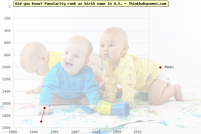 Top 2000 baby names ranking of Mikki in U.S.