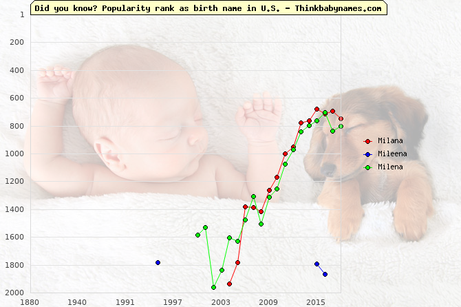 Top 2000 baby names ranking of Milana, Mileena, Milena in U.S.
