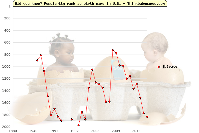 Top 2000 baby names ranking of Milagros in U.S.