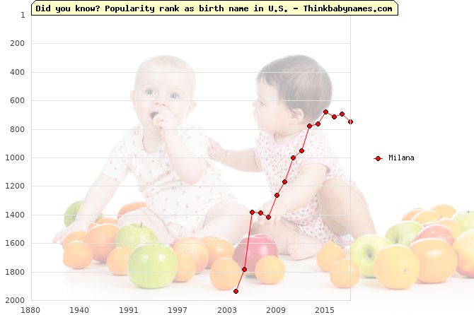 Top 1000 baby names ranking of Milana name in U.S.